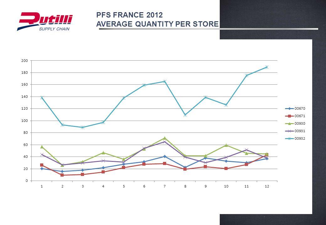 PFS FRANCE 2012 AVERAGE QUANTITY PER STORE