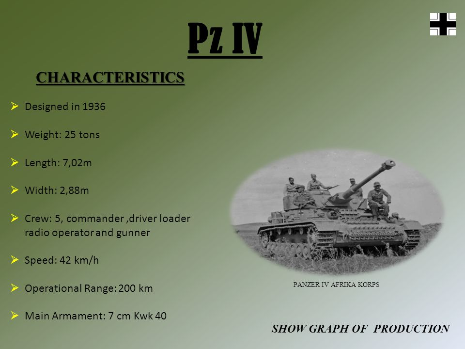 Pz IV CHARACTERISTICS SHOW GRAPH OF PRODUCTION PANZER IV AFRIKA KORPS Designed in 1936 Weight: 25 tons Length: 7,02m Width: 2,88m Crew: 5, commander,d