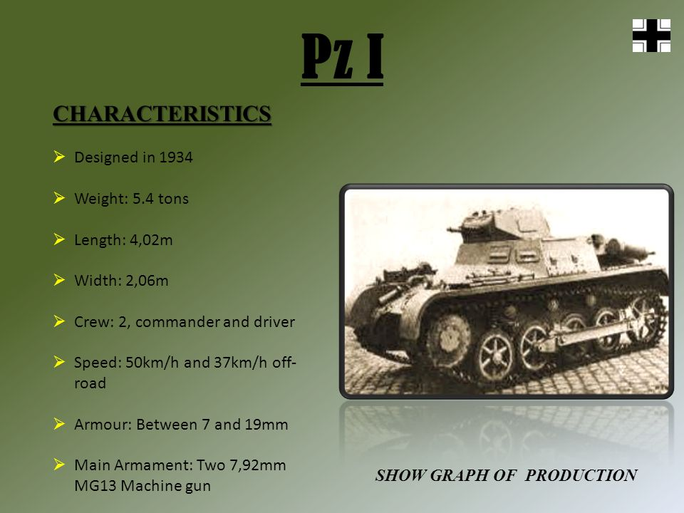 Pz ICHARACTERISTICS Designed in 1934 Weight: 5.4 tons Length: 4,02m Width: 2,06m Crew: 2, commander and driver Speed: 50km/h and 37km/h off- road Armour: Between 7 and 19mm Main Armament: Two 7,92mm MG13 Machine gun SHOW GRAPH OF PRODUCTION