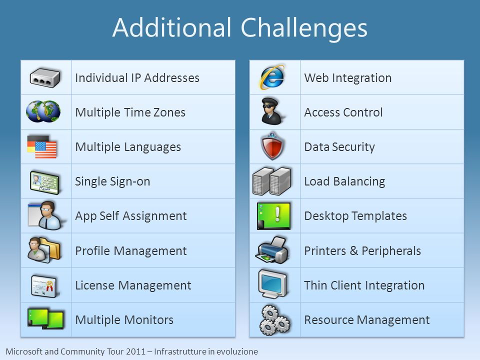 Microsoft and Community Tour 2011 – Infrastrutture in evoluzione Additional Challenges