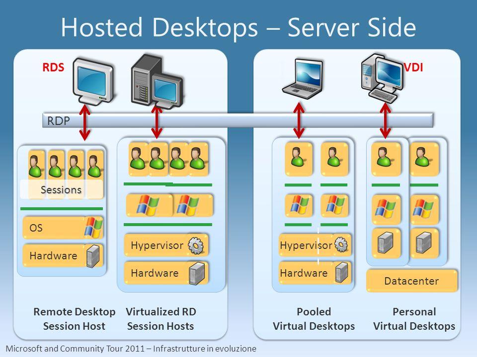 Microsoft and Community Tour 2011 – Infrastrutture in evoluzione Hosted Desktops – Client Side Desktop Hosting Server Remote Desktop Client Remoting Protocol