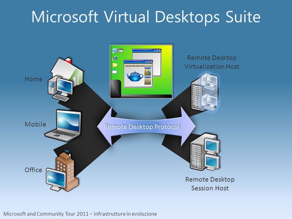 Microsoft and Community Tour 2011 – Infrastrutture in evoluzione Microsoft Virtual Desktops Suite Remote Desktop Virtualization Host Remote Desktop Session Host Remote Desktop Protocol Home Mobile Office