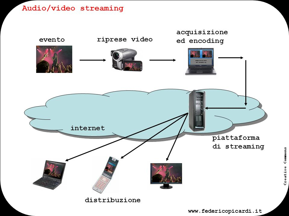 www.federicopicardi.it Creative Commons internet Audio/video streaming evento riprese video piattaforma di streaming distribuzione acquisizione ed encoding acquisizione ed encoding