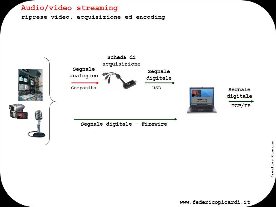 www.federicopicardi.it Creative Commons internet Audio/video streaming streaming e distribuzione, porte e protocolli distribuzione Protocollo: TCP/IP o UDP Porte: -7077 (Windows WME, mms) -50.000 51.000 (Real, RSTP) -1935 (Flash, RTMP) No proxy, No firewall Protocollo: TCP/IP o UDP Porte: -MMS: WMV, WMA, ASF, port 1755 -RTMP: FLV, MP4, port 1935, udp/tcp -RTSP: RM, RA, MP4, 3GP, MOV, port 554 firewall TCP/IP Segnale digitale piattaforma di streaming firewall