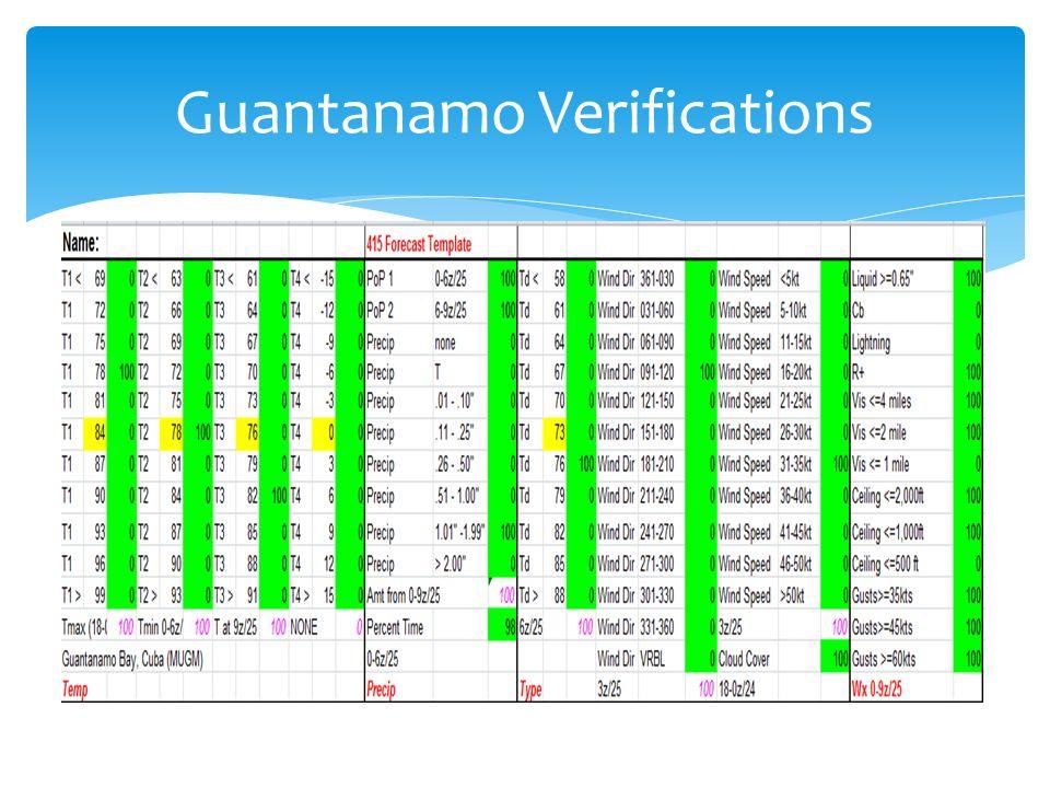 Guantanamo Verifications