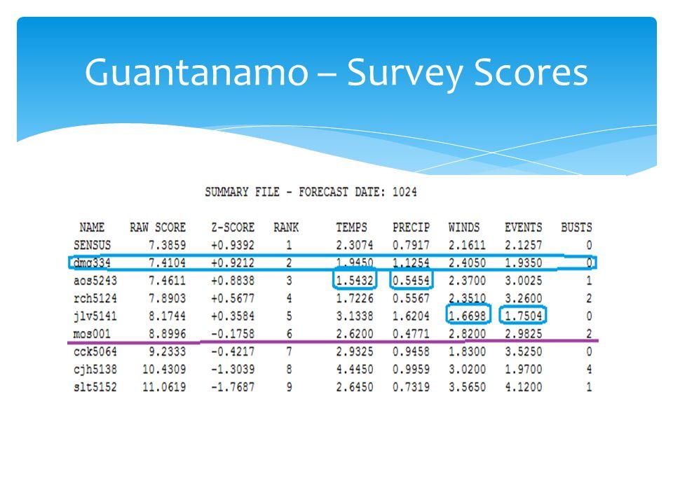 Guantanamo – Survey Scores