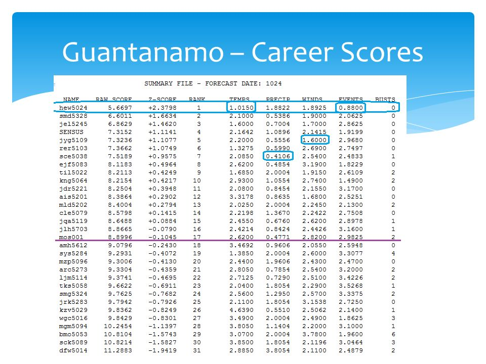 Guantanamo – Career Scores