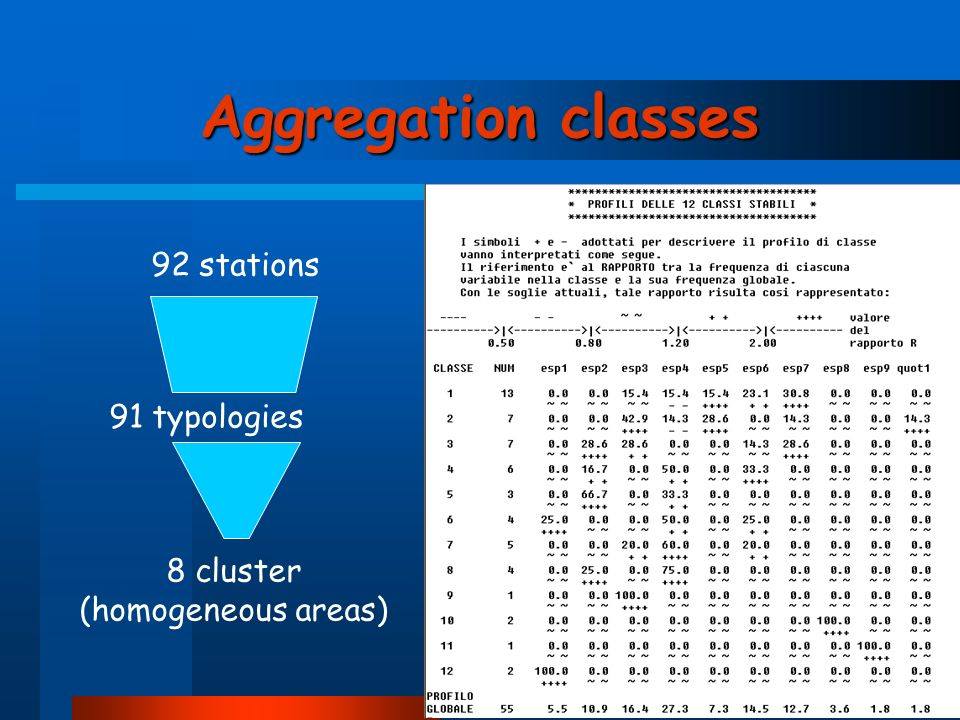 Aggregation classes 92 stations 91 typologies 8 cluster (homogeneous areas)