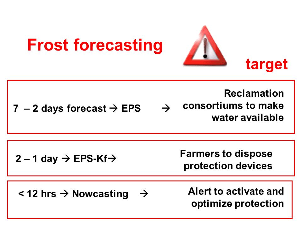 Frost forecasting target 7 – 2 days forecast EPS 2 – 1 day EPS-Kf < 12 hrs Nowcasting Reclamation consortiums to make water available Farmers to dispose protection devices Alert to activate and optimize protection