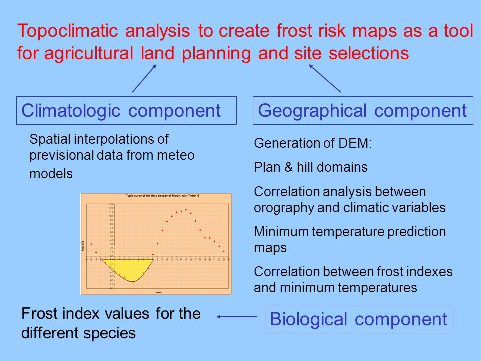 Topoclimatic analysis to create frost risk maps as a tool for agricultural land planning and site selections Climatologic componentGeographical component Spatial interpolations of previsional data from meteo models Frost index values for the different species Generation of DEM: Plan & hill domains Correlation analysis between orography and climatic variables Minimum temperature prediction maps Correlation between frost indexes and minimum temperatures Biological component