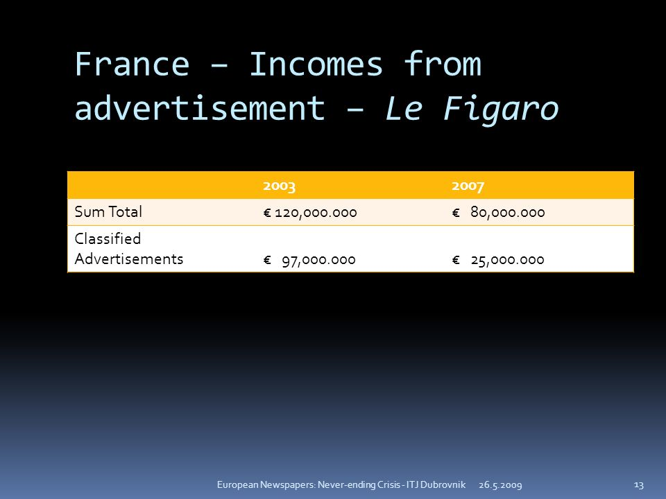 France – Incomes from advertisement – Le Figaro 20032007 Sum Total 120,000.000 80,000.000 Classified Advertisements 97,000.000 25,000.000 26.5.2009European Newspapers: Never-ending Crisis - ITJ Dubrovnik 13