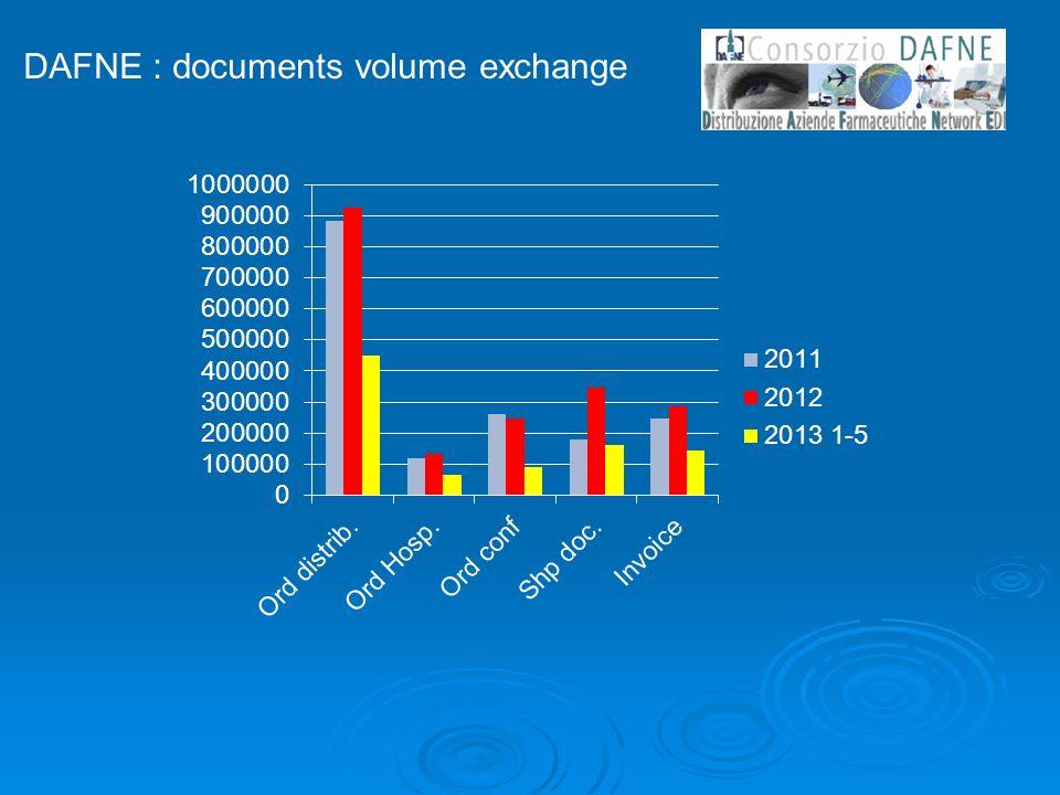 DAFNE : documents volume exchange