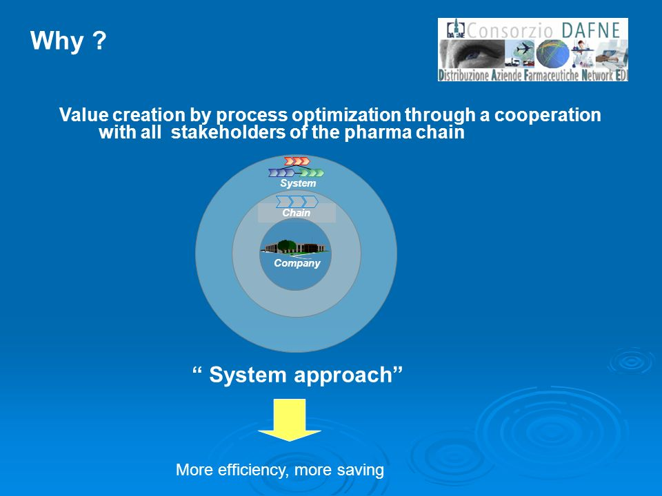 Value creation by process optimization through a cooperation with all stakeholders of the pharma chain System approach Why ? System Chain Company More