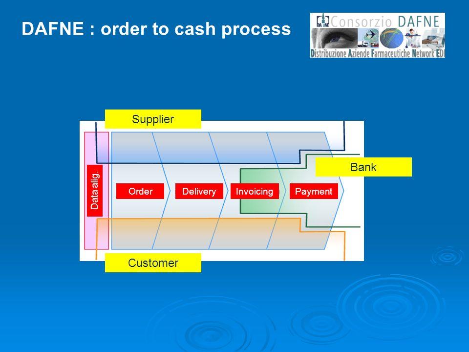DAFNE : order to cash process Supplier Customer Bank OrderDeliveryInvoicingPayment Data alig.