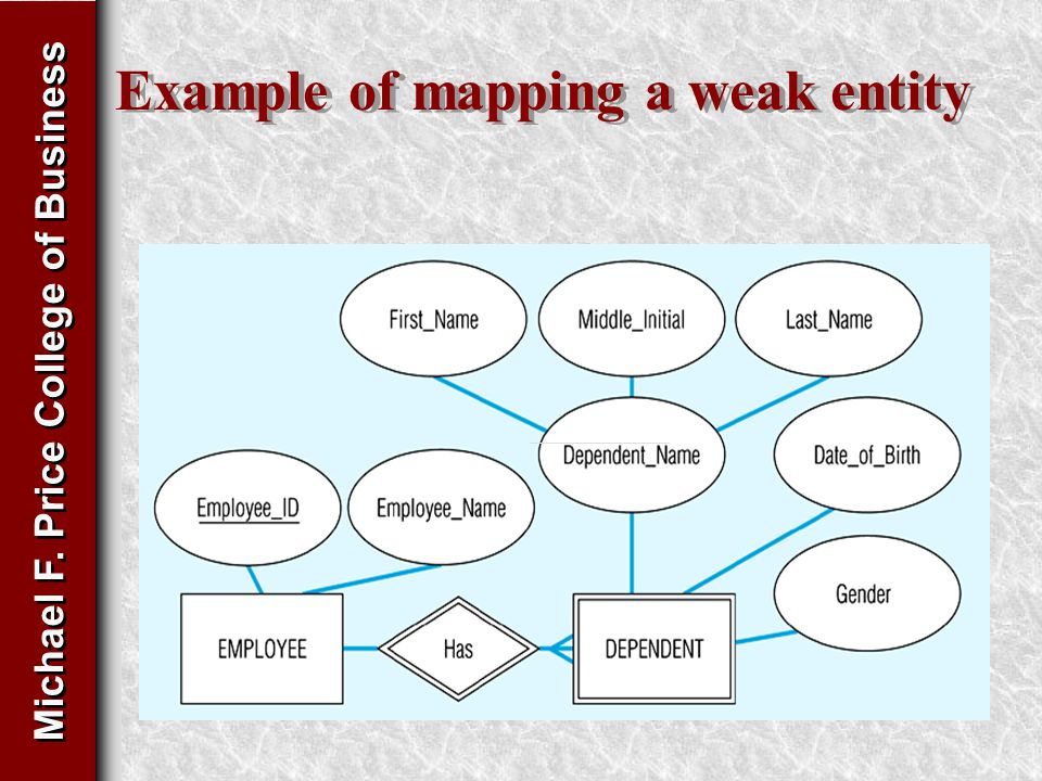 Michael F. Price College of Business Example of mapping a weak entity