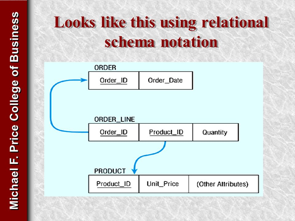 Michael F. Price College of Business Looks like this using relational schema notation