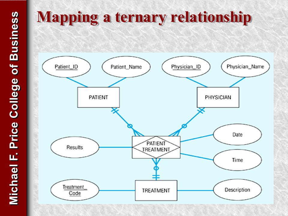 Michael F. Price College of Business Mapping a ternary relationship