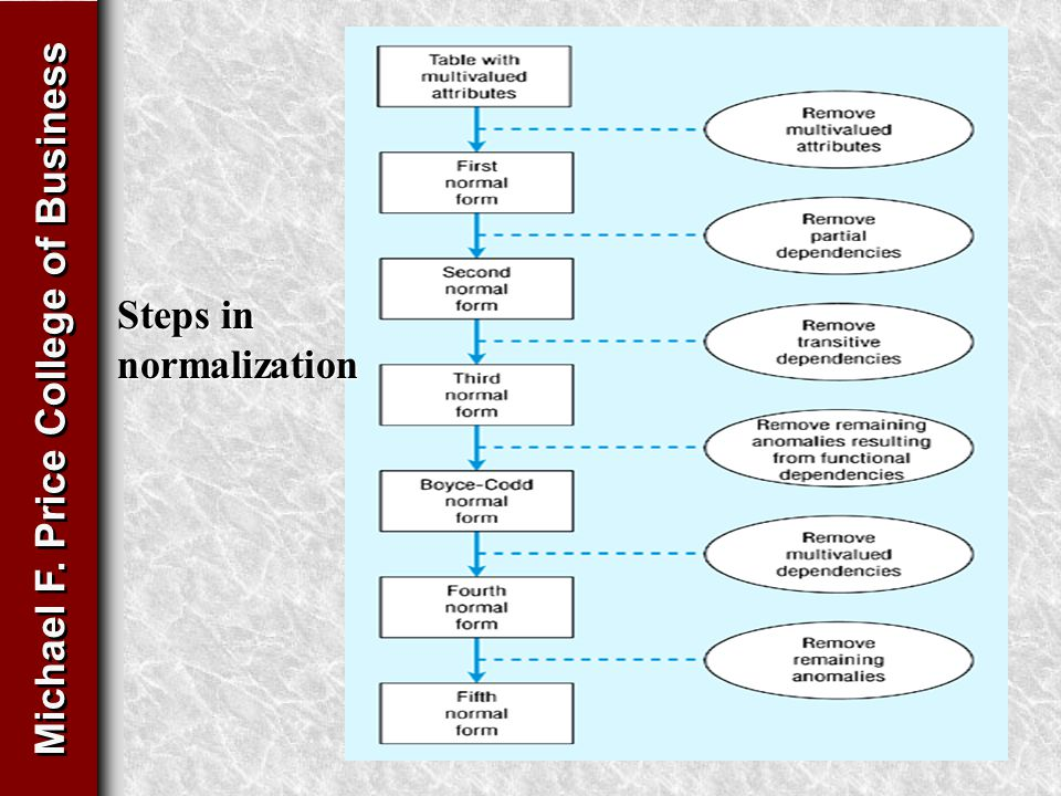 Michael F. Price College of Business Steps in normalization