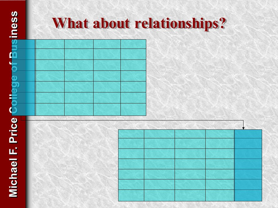 Michael F. Price College of Business What about relationships