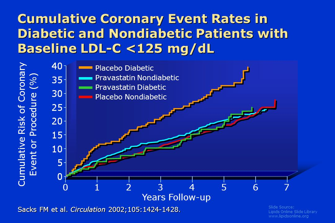 Slide Source: Lipids Online Slide Library   Cumulative Coronary Event Rates in Diabetic and Nondiabetic Patients with Baseline LDL-C <125 mg/dL Cumulative Risk of Coronary Event or Procedure (%) Years Follow-up Sacks FM et al.