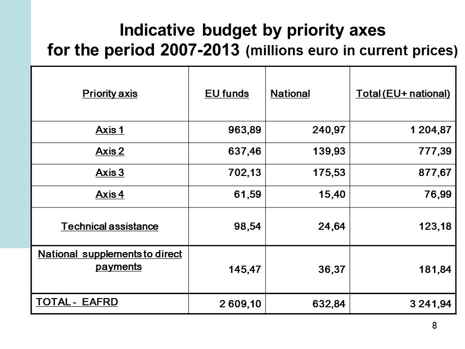 8 Indicative budget by priority axes for the period (millions euro in current prices) Priority axisEU fundsNationalTotal (EU+ national) Axis 1 963,89 240, ,87 Axis 2 637,46 139,93 777,39 Axis 3 702,13 175,53 877,67 Axis 4 61,59 15,40 76,99 Technical assistance 98,54 24,64 123,18 National supplements to direct payments 145,47 36,37 181,84 TOTAL - EAFRD 2 609,10632, ,94