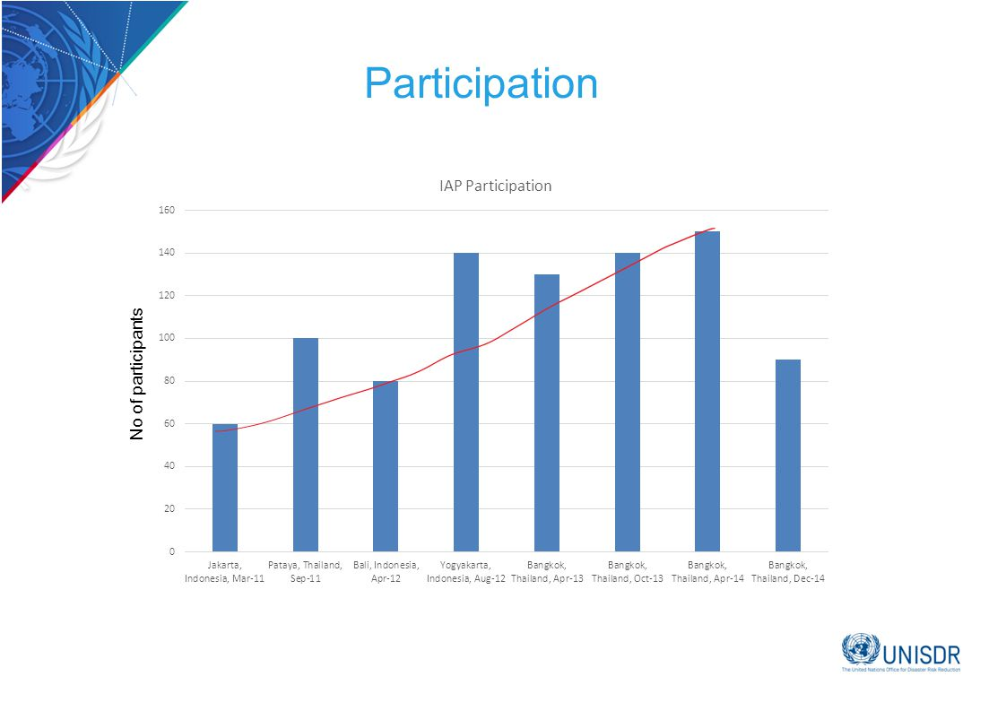 Participation No of participants