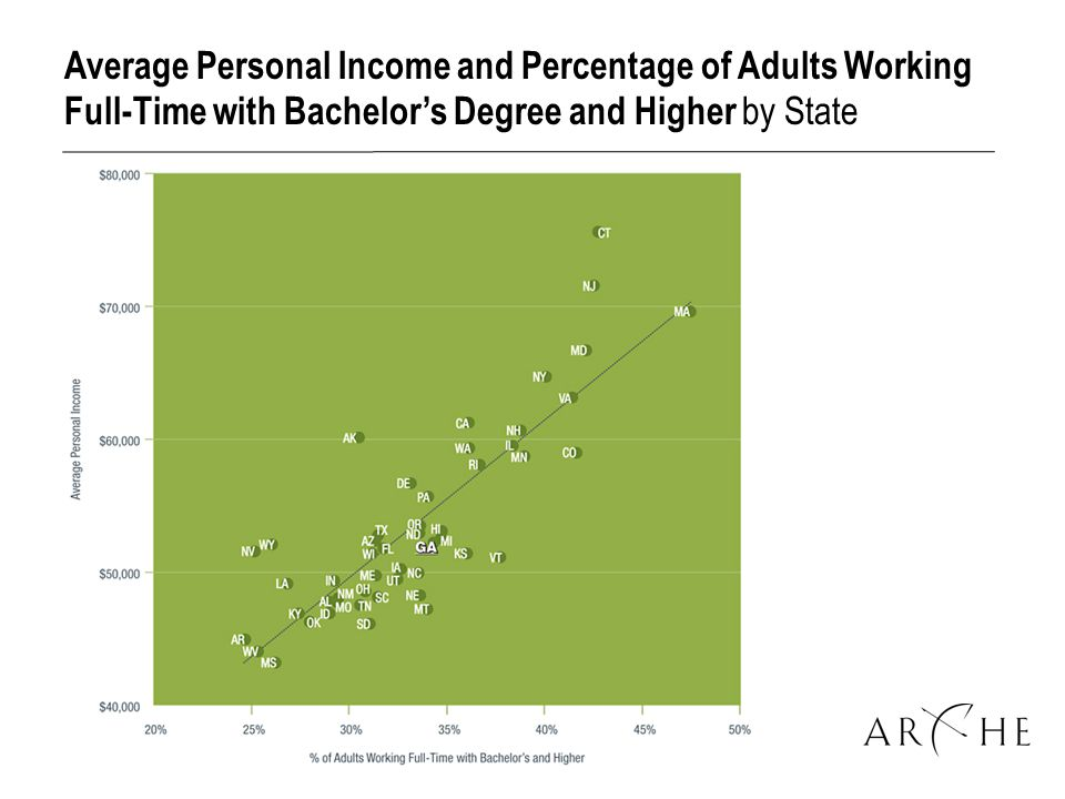 Average Personal Income and Percentage of Adults Working Full-Time with Bachelor's Degree and Higher by State