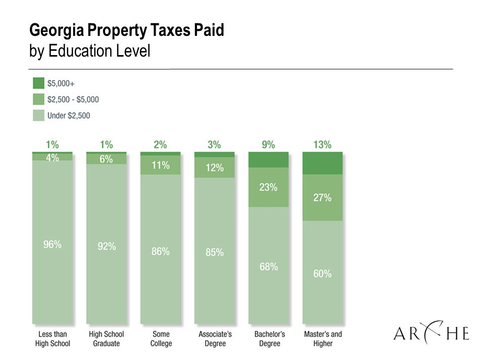 Georgia Property Taxes Paid by Education Level