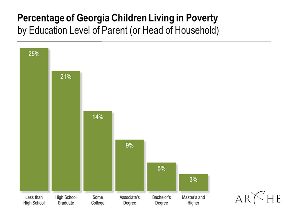 Percentage of Georgia Children Living in Poverty by Education Level of Parent (or Head of Household)