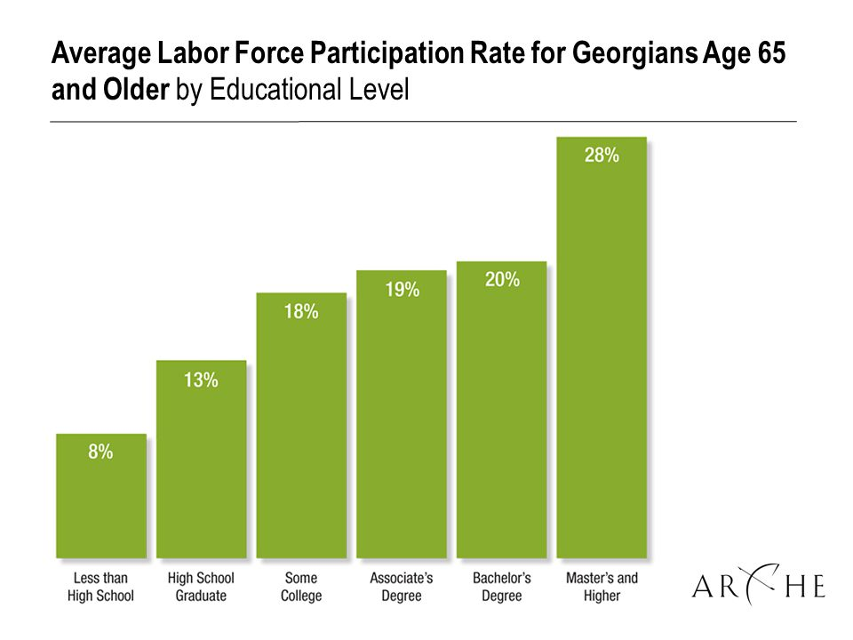 Average Labor Force Participation Rate for Georgians Age 65 and Older by Educational Level