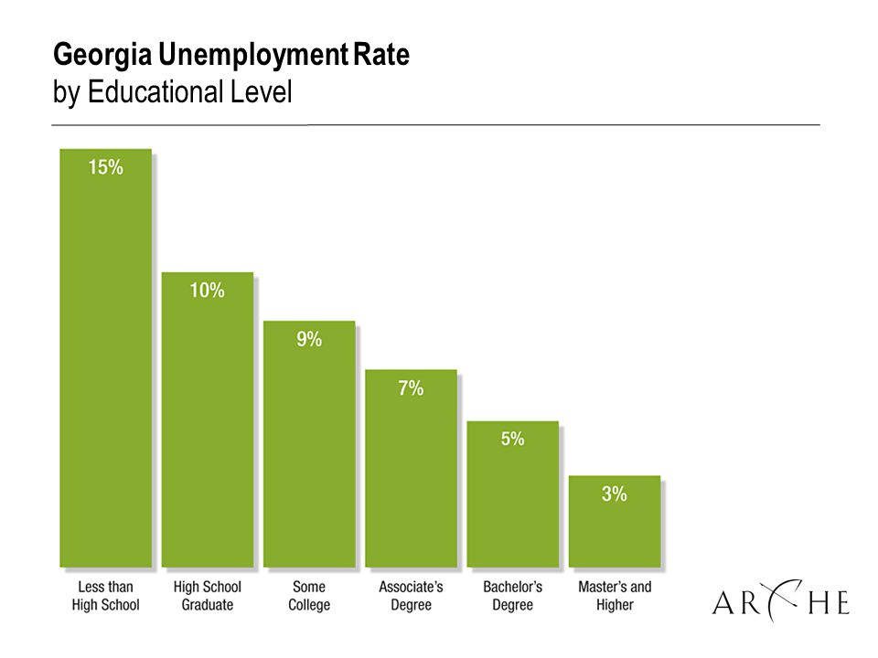 Georgia Unemployment Rate by Educational Level