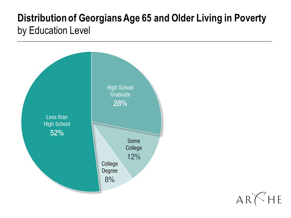 Distribution of Georgians Age 65 and Older Living in Poverty by Education Level