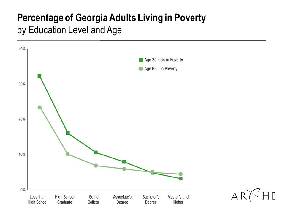 Percentage of Georgia Adults Living in Poverty by Education Level and Age