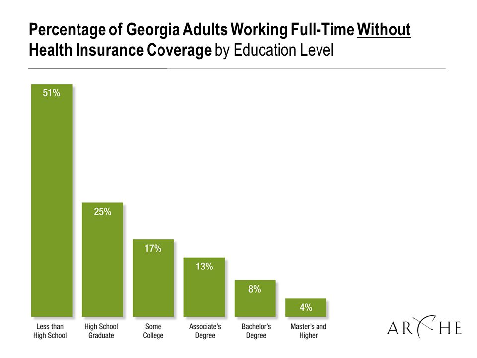 Percentage of Georgia Adults Working Full-Time Without Health Insurance Coverage by Education Level