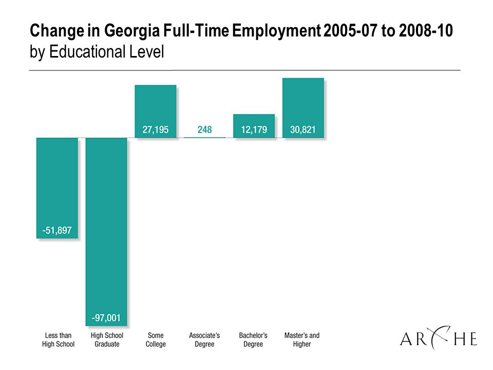 Change in Georgia Full-Time Employment to by Educational Level