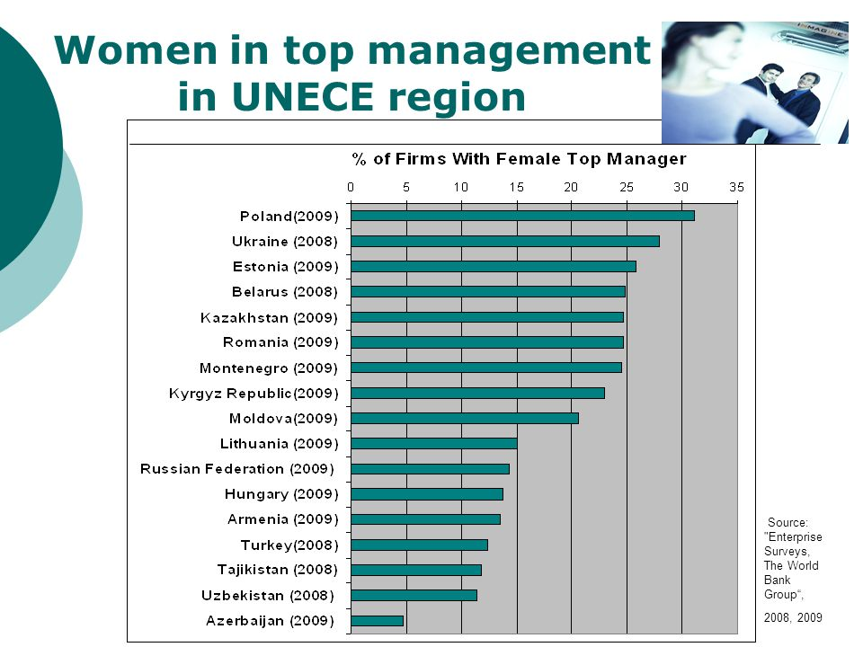 Women in top management in UNECE region Source: Enterprise Surveys, The World Bank Group , 2008, 2009