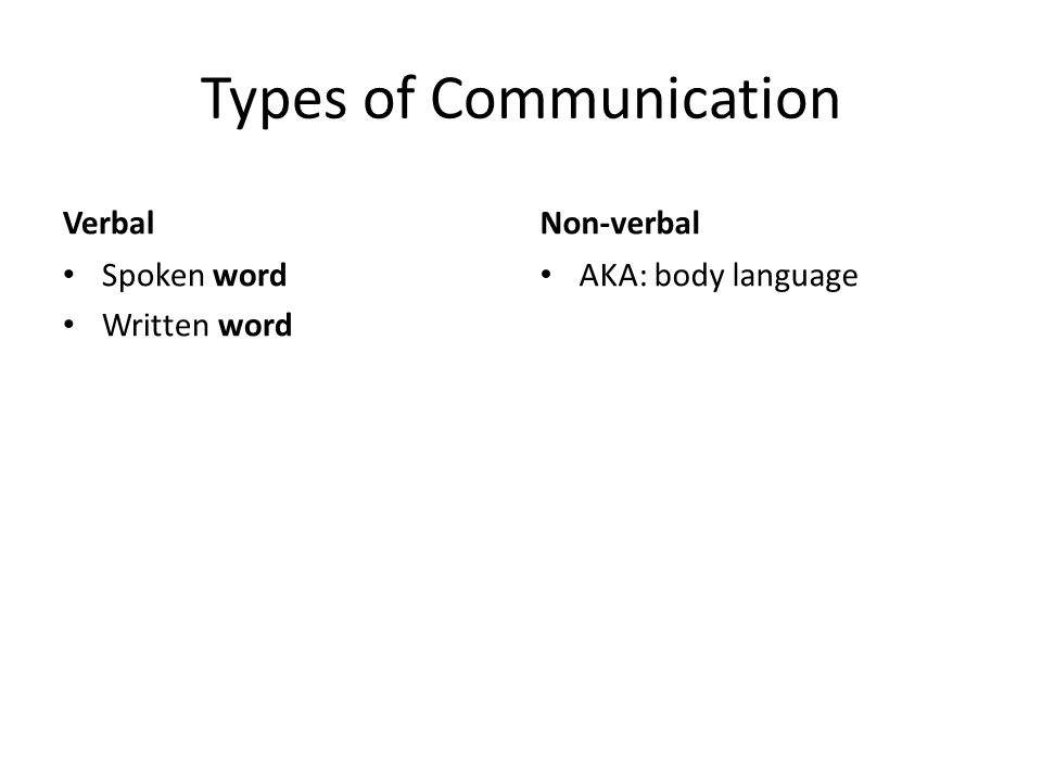 Types of Communication Verbal Spoken word Written word Non-verbal AKA: body language