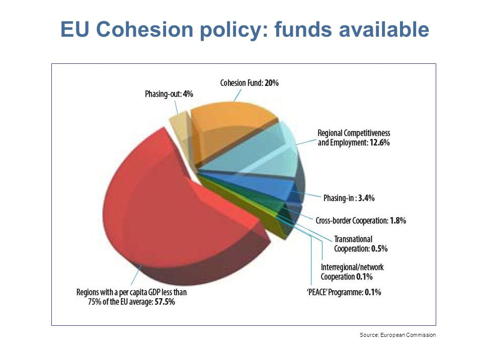 EU Cohesion policy: funds available Source: European Commission