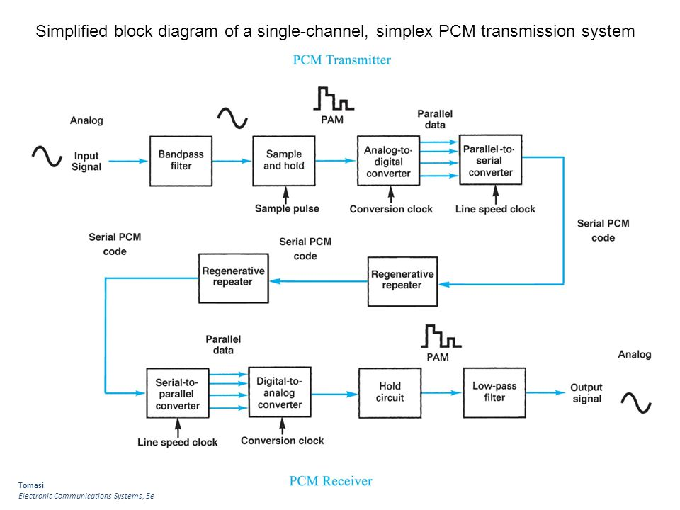 block diagram of digital communication system – readingrat, Wiring block