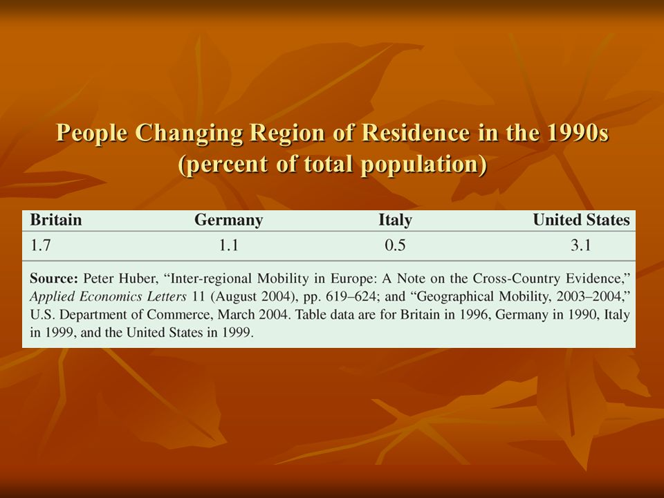 People Changing Region of Residence in the 1990s (percent of total population)