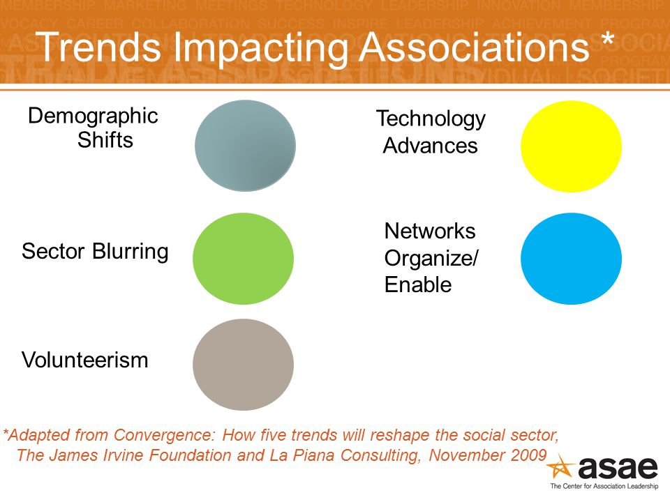 Trends Impacting Associations * Demographic Shifts Sector Blurring Volunteerism Technology Advances Networks Organize/ Enable *Adapted from Convergence: How five trends will reshape the social sector, The James Irvine Foundation and La Piana Consulting, November 2009