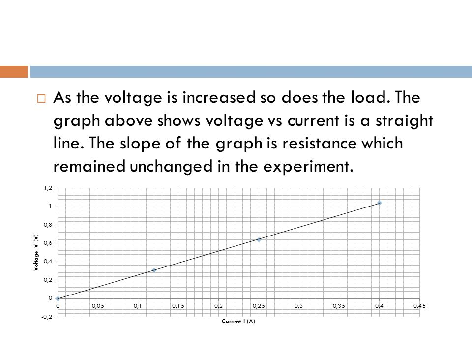  As the voltage is increased so does the load.