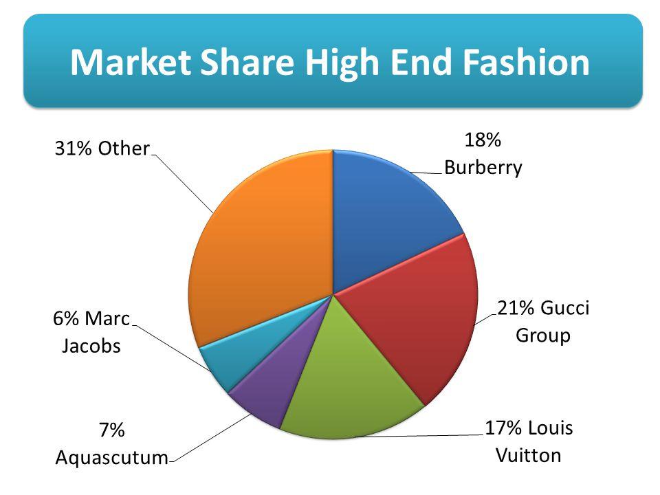 marketing aims objective
