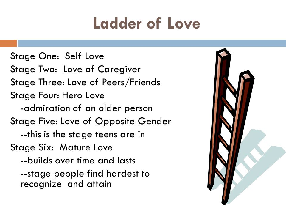 Ladder of Love Stage One: Self Love Stage Two: Love of Caregiver Stage Three: Love of Peers/Friends Stage Four: Hero Love -admiration of an older person Stage Five: Love of Opposite Gender --this is the stage teens are in Stage Six: Mature Love --builds over time and lasts --stage people find hardest to recognize and attain