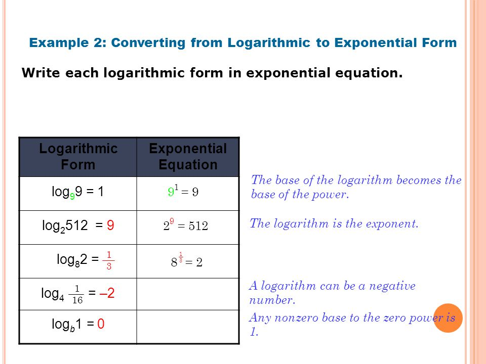 Example 2: Converting from Logarithmic to Exponential Form Write each logarithmic form in exponential equation.