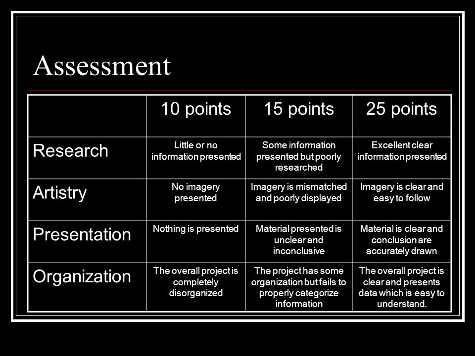 Assessment 10 points15 points25 points Research Little or no information presented Some information presented but poorly researched Excellent clear information presented Artistry No imagery presented Imagery is mismatched and poorly displayed Imagery is clear and easy to follow Presentation Nothing is presentedMaterial presented is unclear and inconclusive Material is clear and conclusion are accurately drawn Organization The overall project is completely disorganized The project has some organization but fails to properly categorize information The overall project is clear and presents data which is easy to understand.