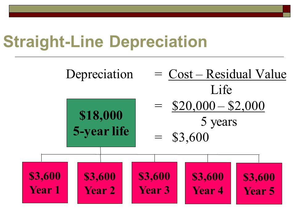 Straight-Line Depreciation Depreciation = Cost – Residual Value Life = $20,000 – $2,000 5 years = $3,600 $18,000 5-year life $3,600 Year 1 $3,600 Year 2 $3,600 Year 3 $3,600 Year 4 $3,600 Year 5