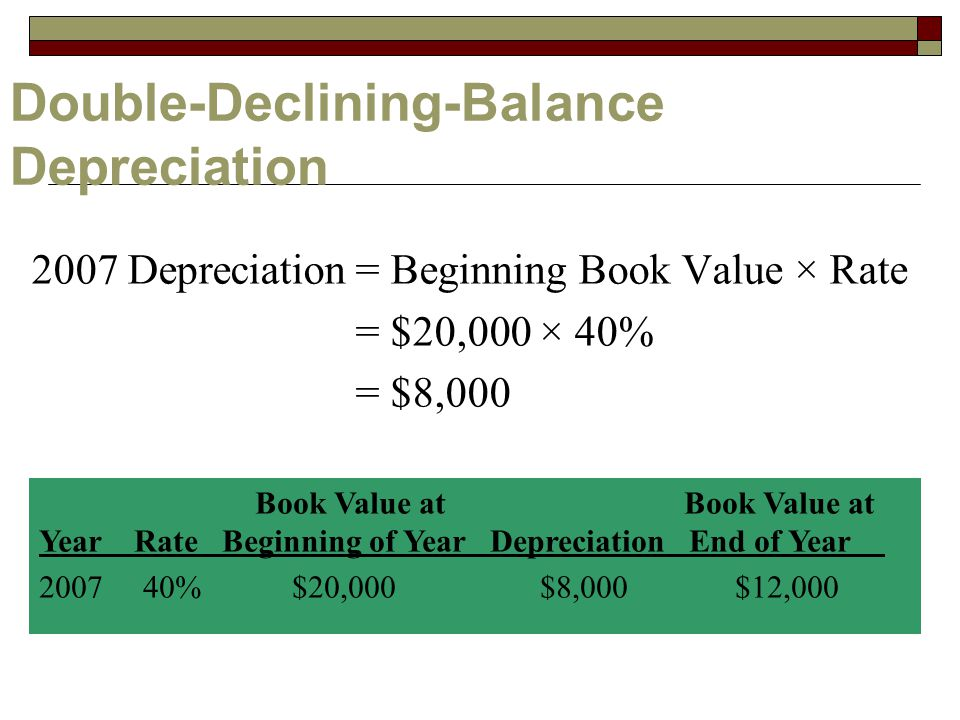 Double-Declining-Balance Depreciation 2007 Depreciation= Beginning Book Value × Rate = $20,000 × 40% = $8,000 Book Value at Book Value at Year Rate Beginning of Year Depreciation End of Year %$20,000 $8,000 $12,000