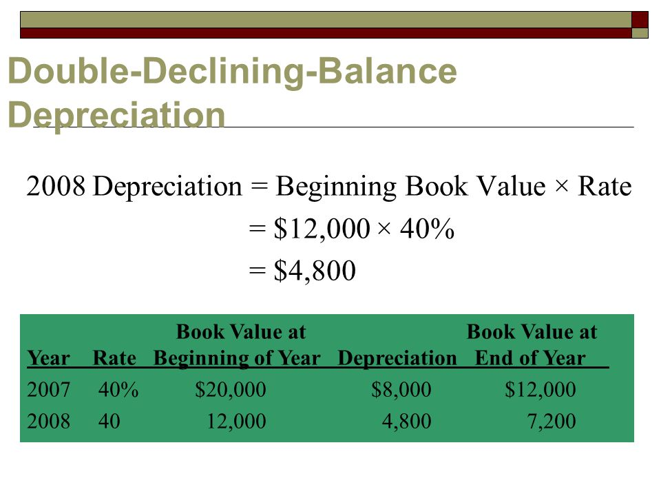 Double-Declining-Balance Depreciation 2008 Depreciation = Beginning Book Value × Rate = $12,000 × 40% = $4,800 Book Value at Book Value at Year Rate Beginning of Year Depreciation End of Year %$20,000 $8,000 $12, ,000 4,8007,200