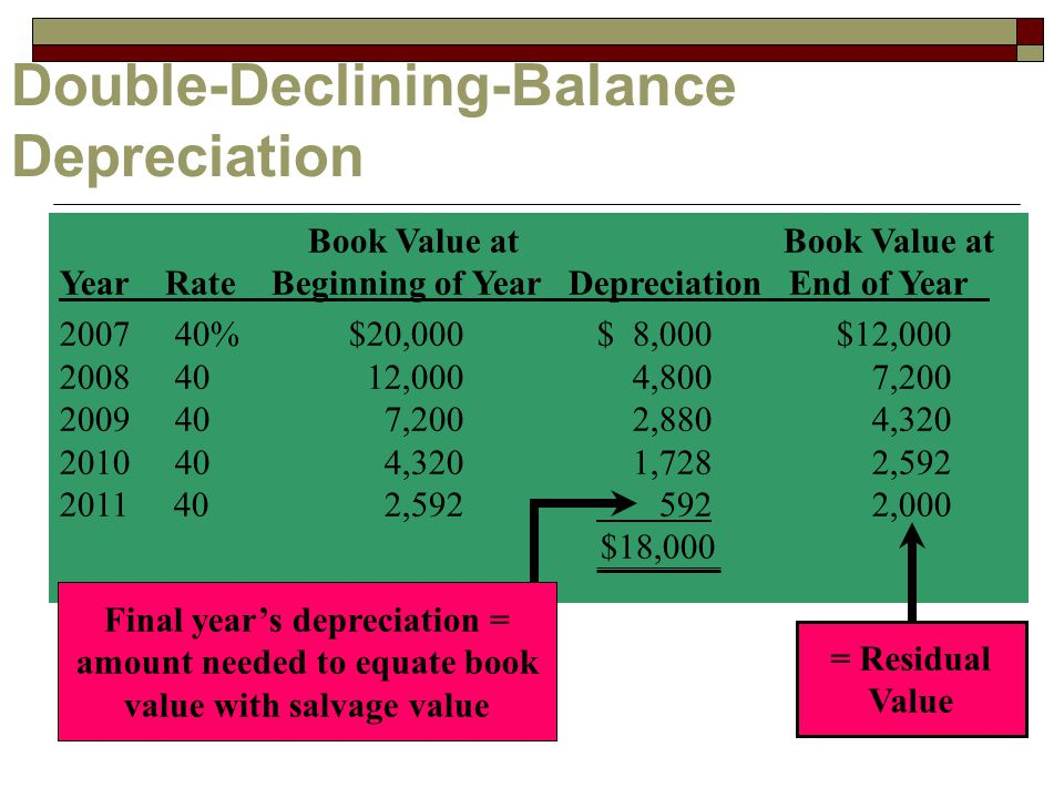 Double-Declining-Balance Depreciation Book Value at Book Value at Year Rate Beginning of Year Depreciation End of Year % $20,000 $ 8,000 $12, ,000 4,800 7, ,200 2,880 4, ,320 1,728 2, , ,000 $18,000 Final year's depreciation = amount needed to equate book value with salvage value = Residual Value